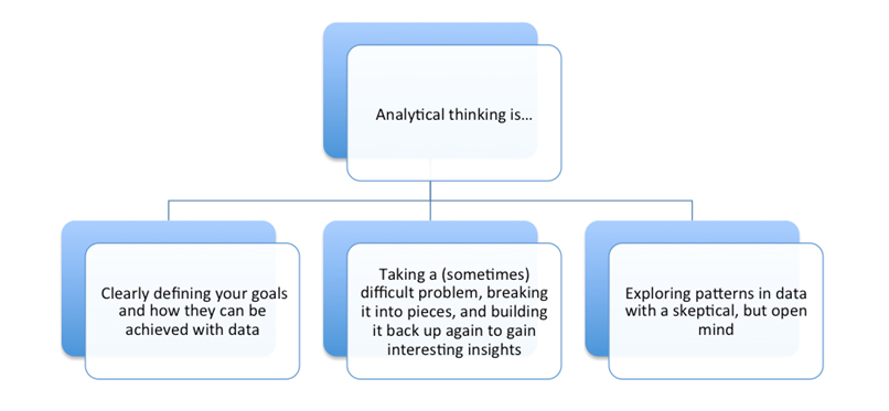 examples of analytical thinking