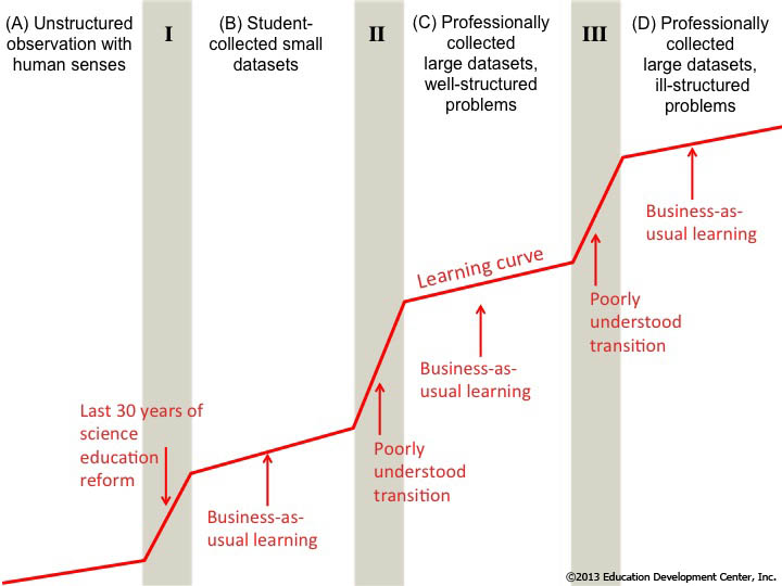 Data Learning Progression