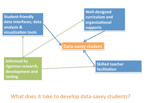 Data-Savvy Students